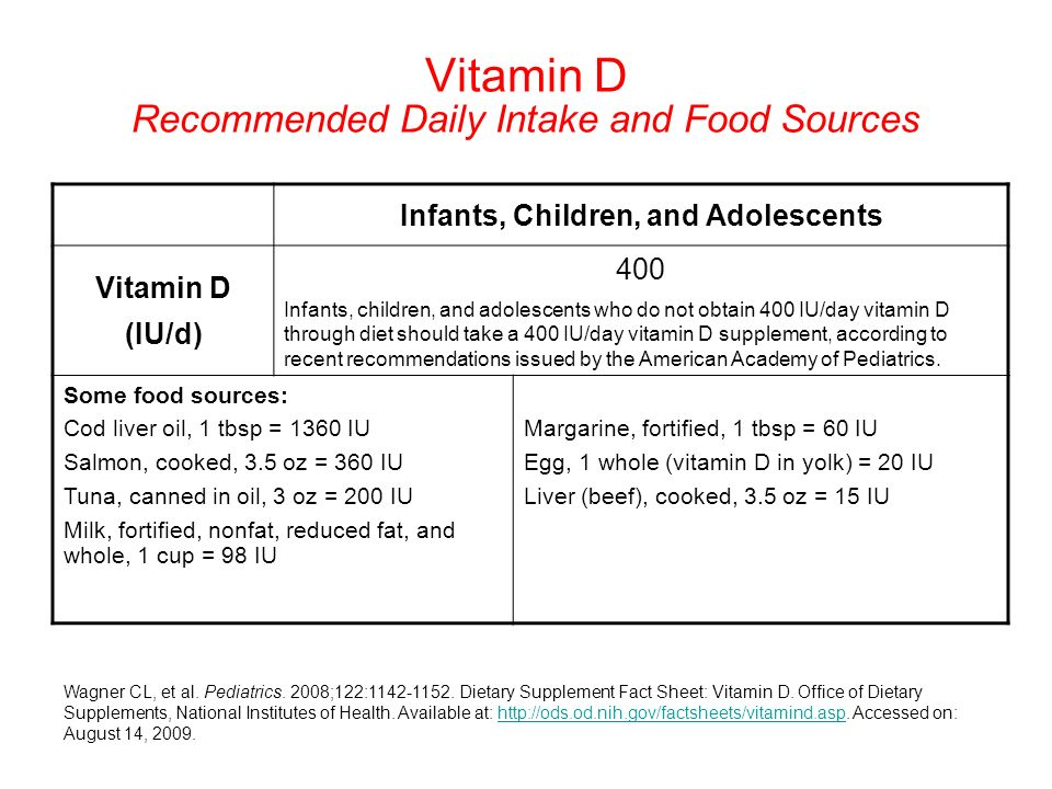 Vitamin D Recommended Daily Intake and Food Sources