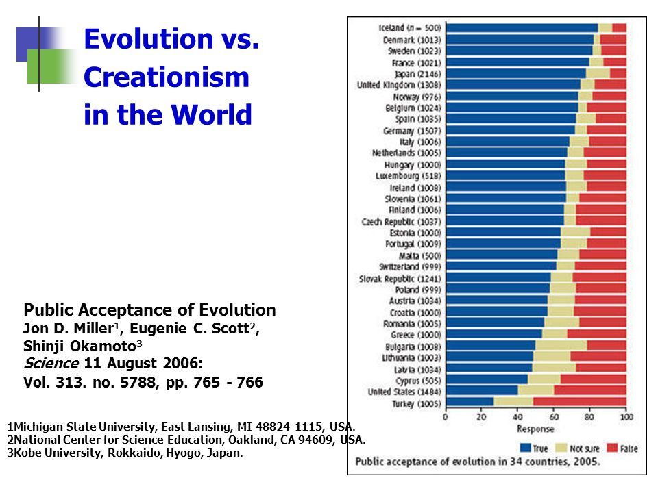 Evolution vs. Creationism in the World