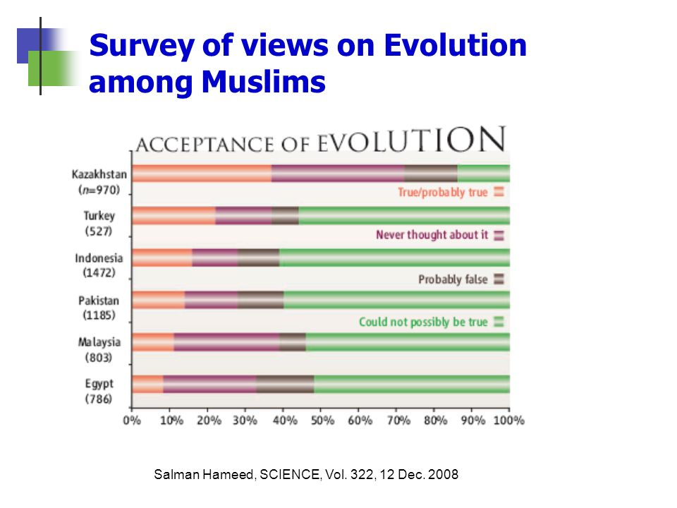 Survey of views on Evolution among Muslims
