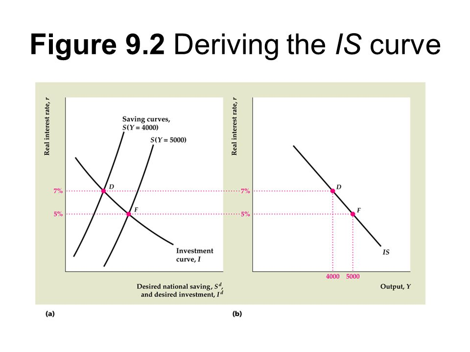 Figure 9.2 Deriving the IS curve