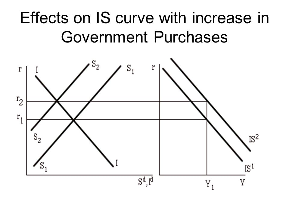 Effects on IS curve with increase in Government Purchases