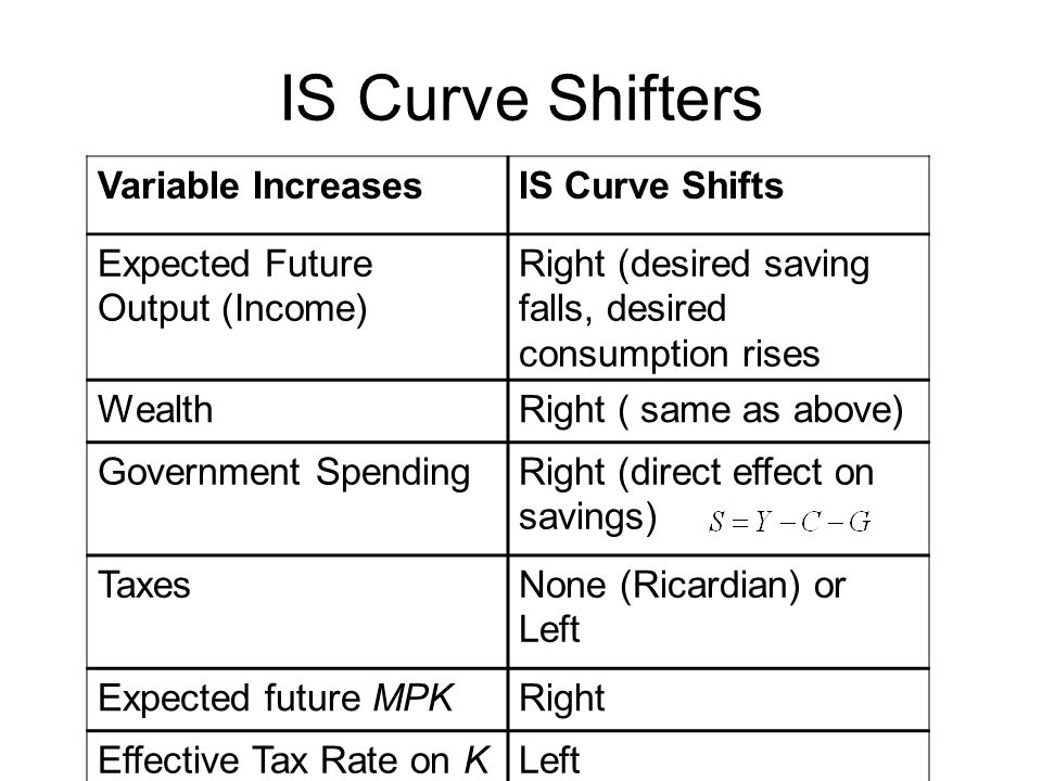 IS Curve Shifters Variable Increases IS Curve Shifts