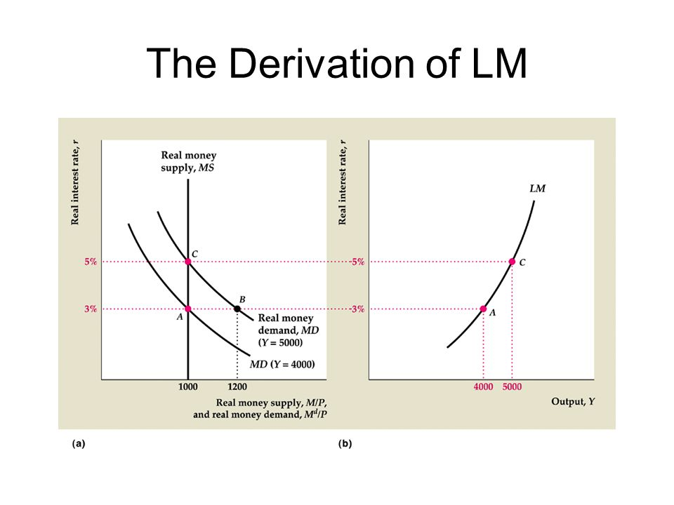 The Derivation of LM