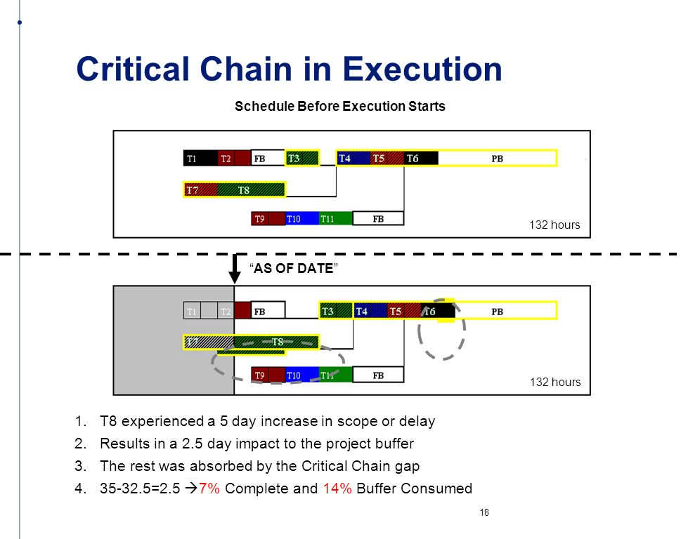 Critical Chain in Execution