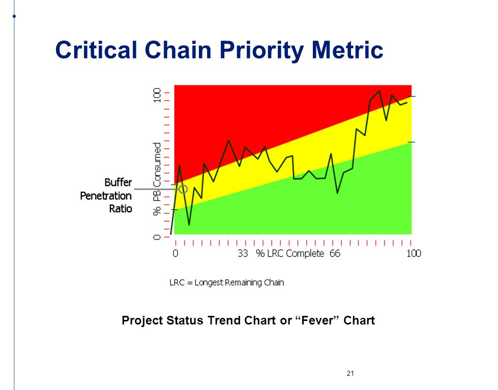 Critical Chain Priority Metric