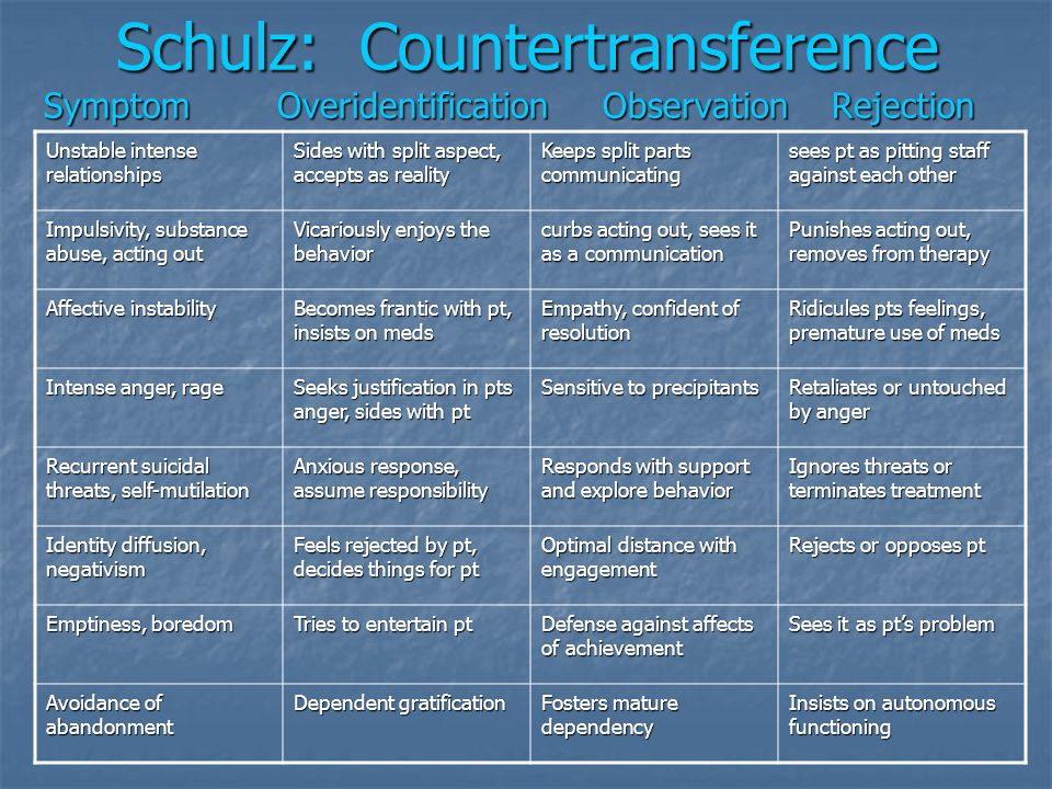 Schulz: Countertransference Symptom Overidentification Observation Rejection