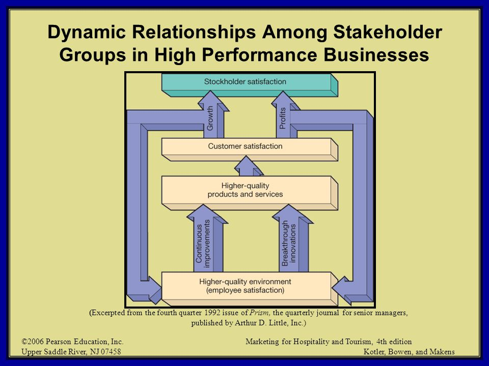 Dynamic Relationships Among Stakeholder Groups in High Performance Businesses
