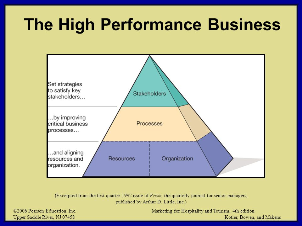 The High Performance Business