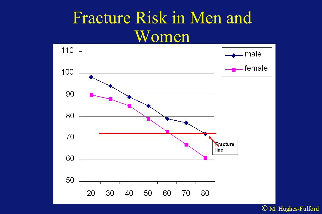 Fracture Risk in Men and Women