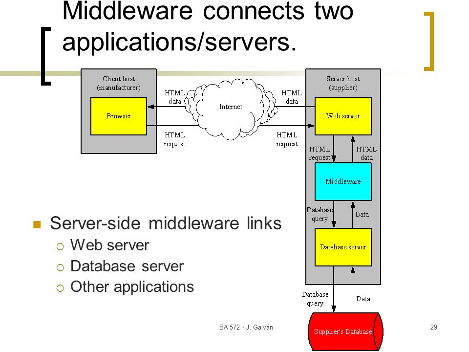Middleware connects two applications/servers.