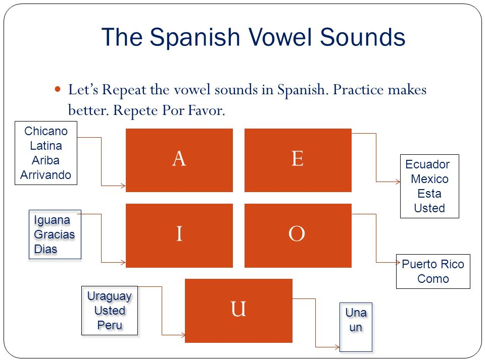 The Spanish Vowel Sounds