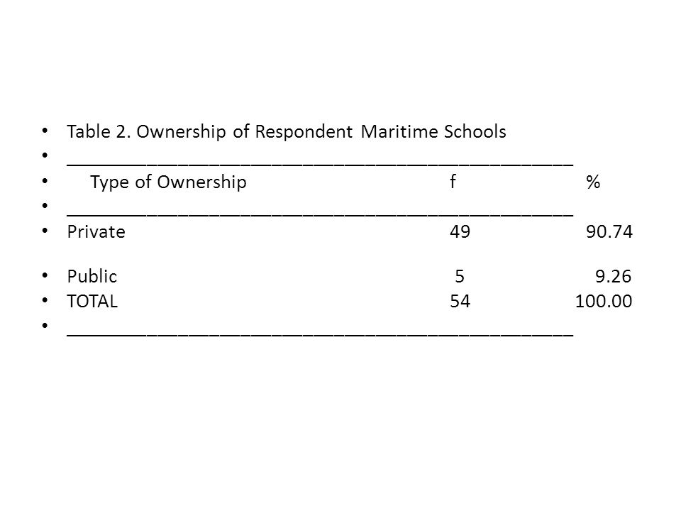 Table 2. Ownership of Respondent Maritime Schools