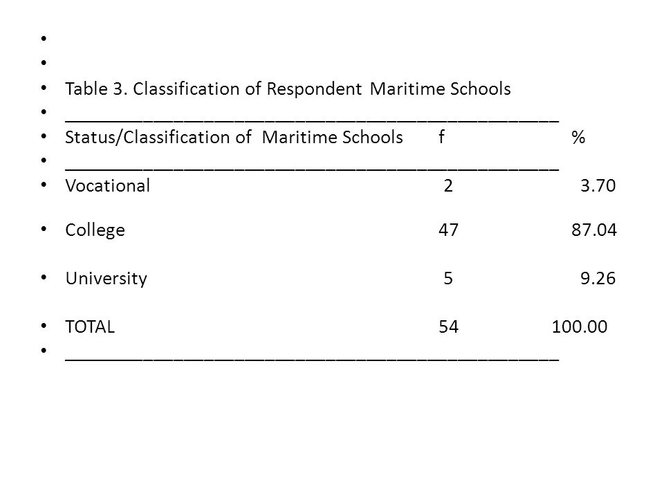 Table 3. Classification of Respondent Maritime Schools. _________________________________________________.