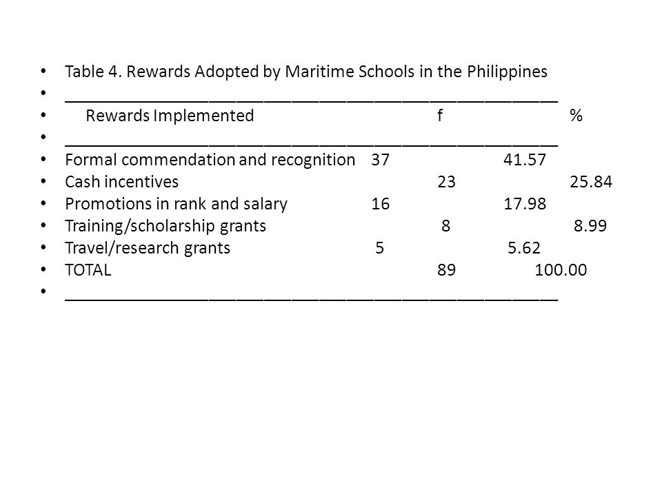 Table 4. Rewards Adopted by Maritime Schools in the Philippines