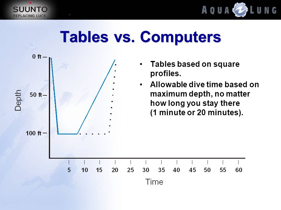 Tables vs. Computers Tables based on square profiles.