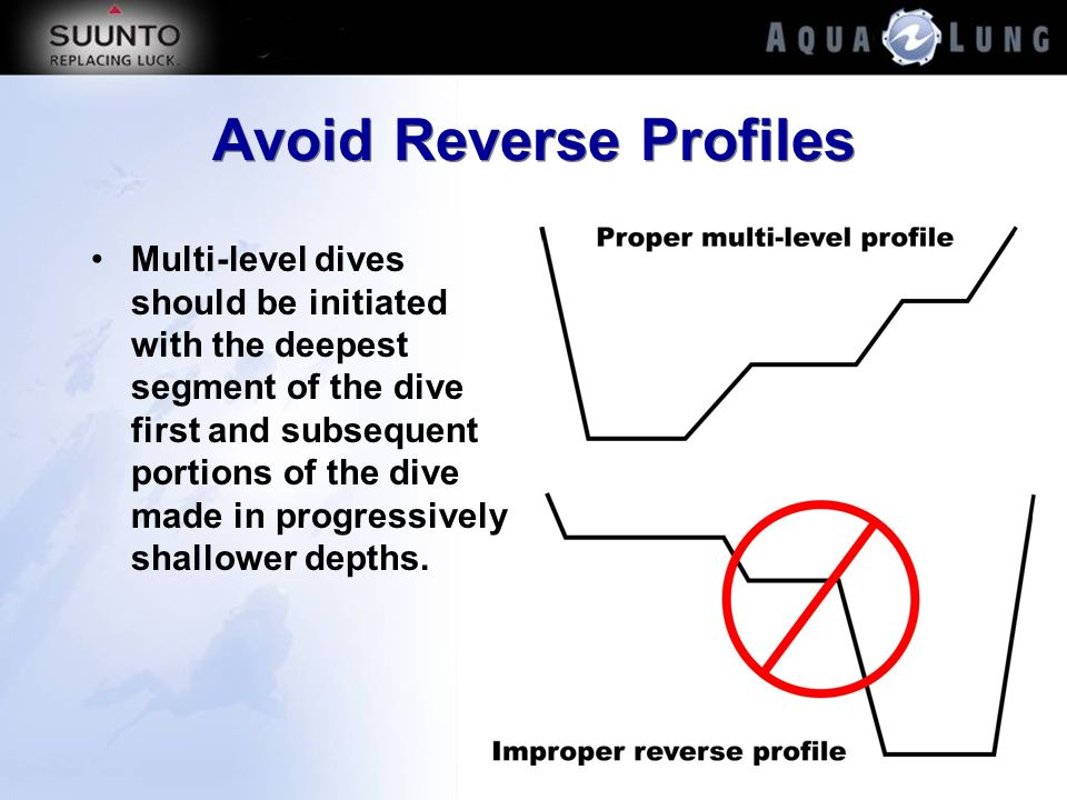 Avoid Reverse Profiles