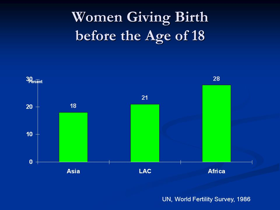 Women Giving Birth before the Age of 18