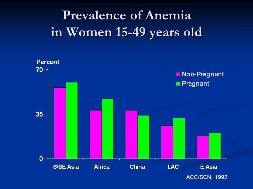 Prevalence of Anemia in Women years old