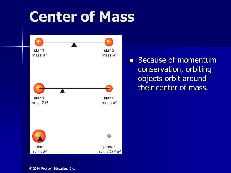 Center of Mass Because of momentum conservation, orbiting objects orbit around their center of mass.
