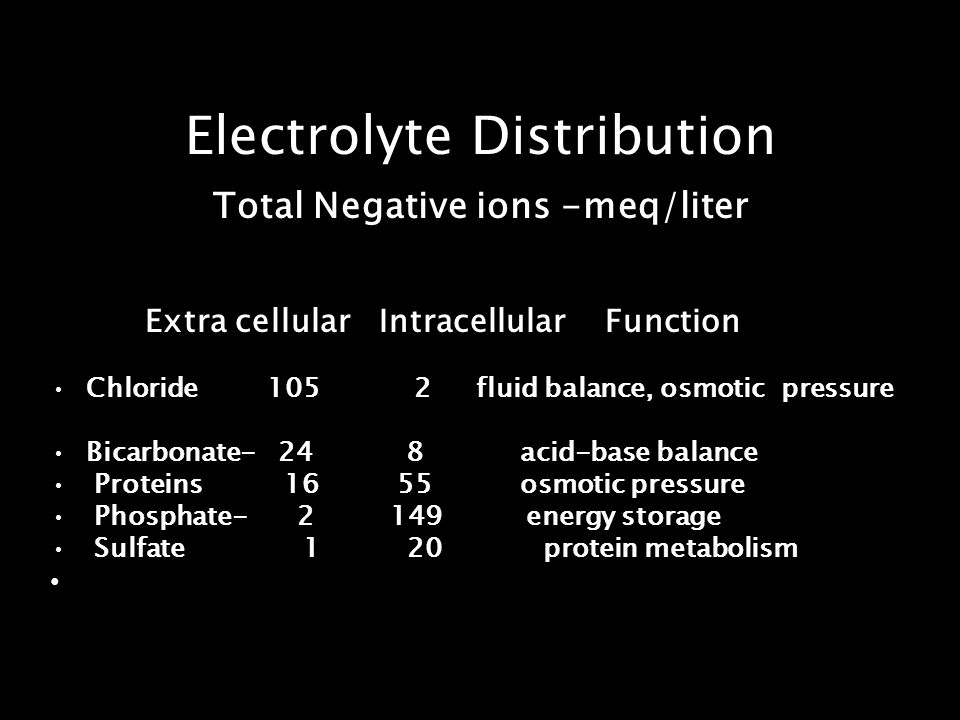 Electrolyte Distribution Total Negative ions -meq/liter