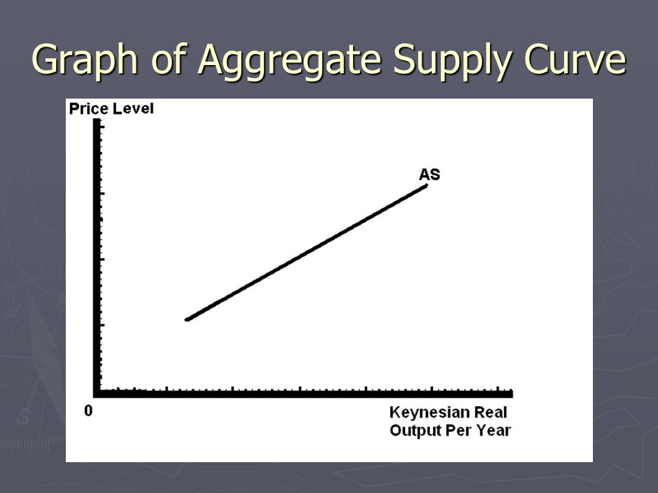 Graph of Aggregate Supply Curve
