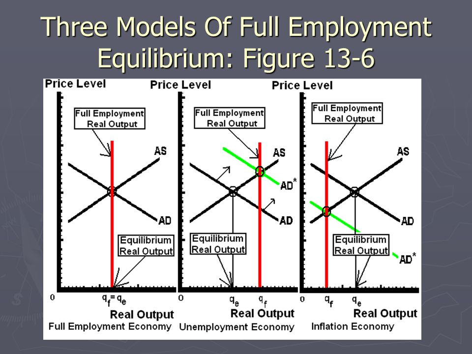 Three Models Of Full Employment Equilibrium: Figure 13-6