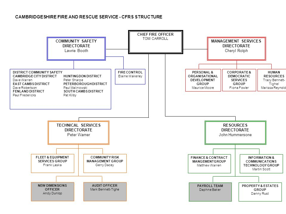 CAMBRIDGESHIRE FIRE AND RESCUE SERVICE - CFRS STRUCTURE