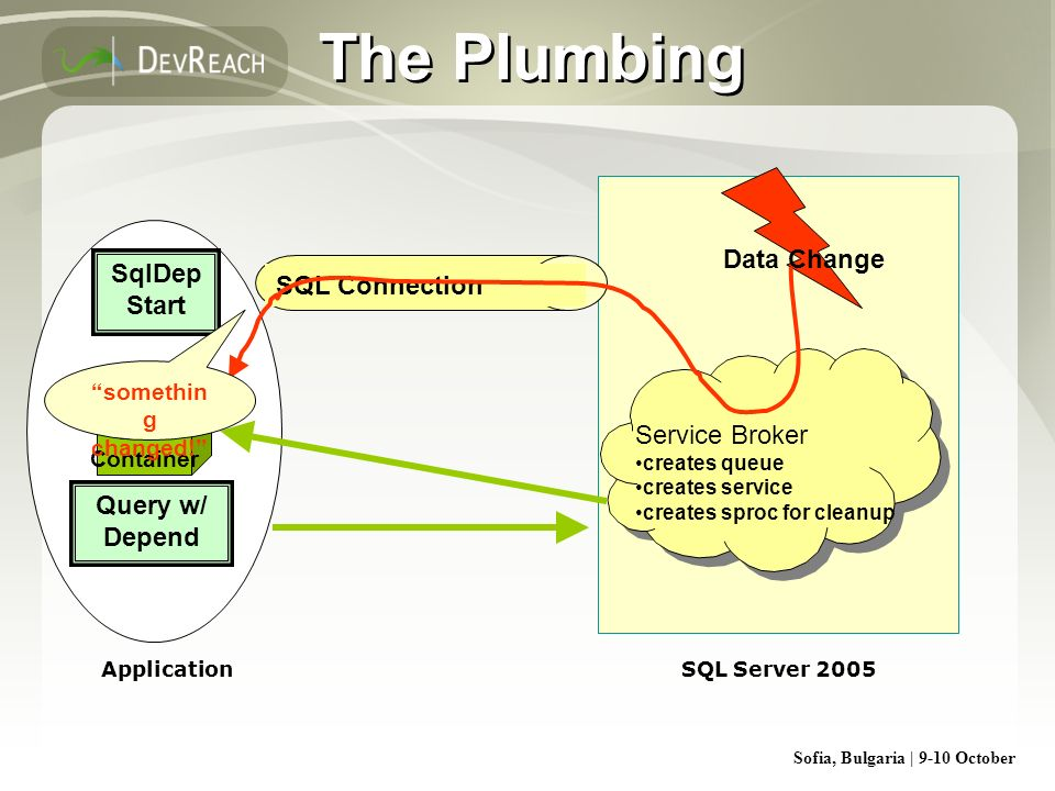 The Plumbing Data Change SqlDep Start SQL Connection Service Broker
