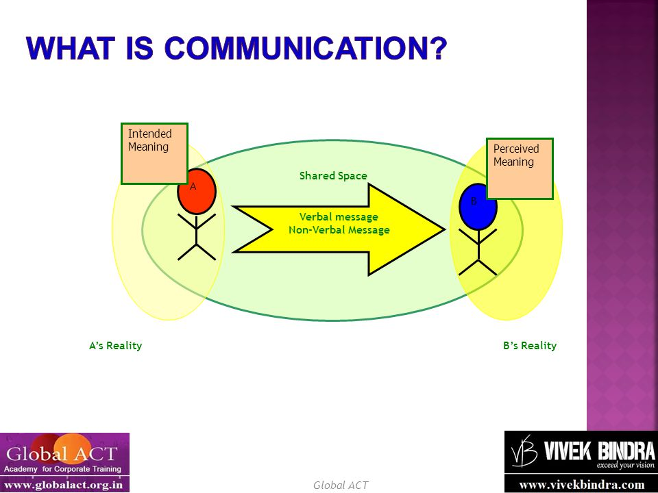 What is Communication Shared Space A B Intended Meaning