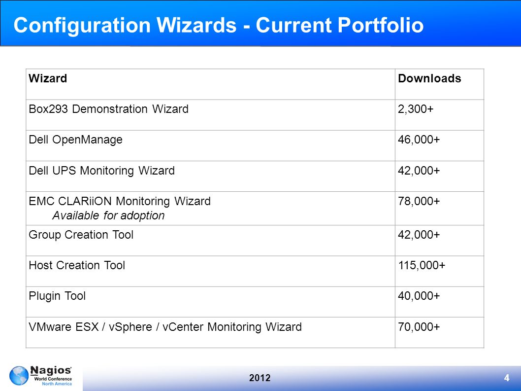 Configuration Wizards - Current Portfolio