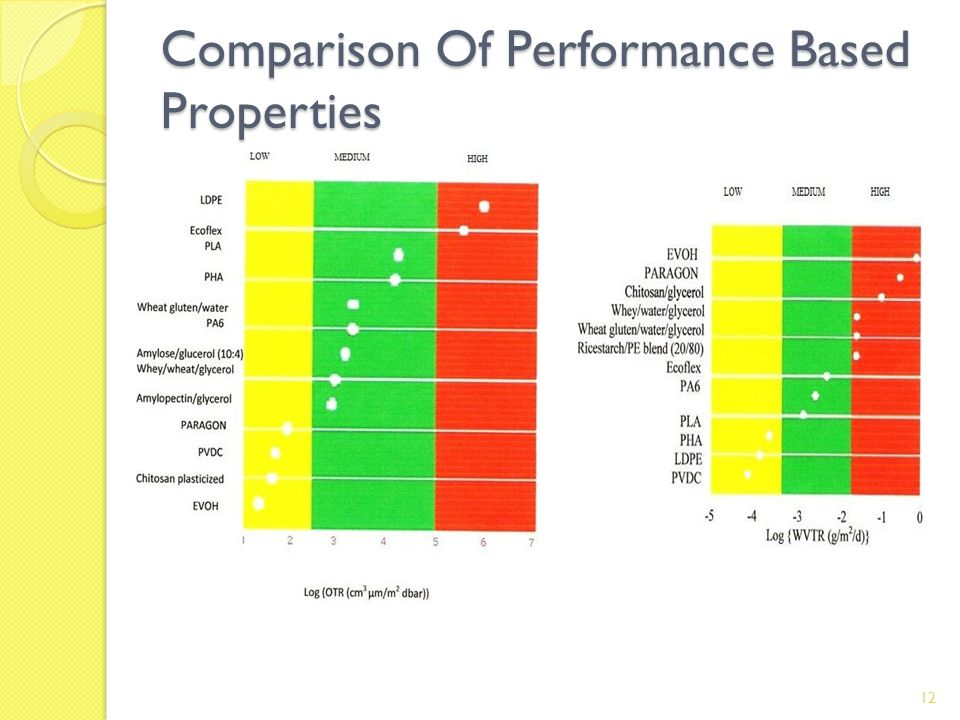 Comparison Of Performance Based Properties