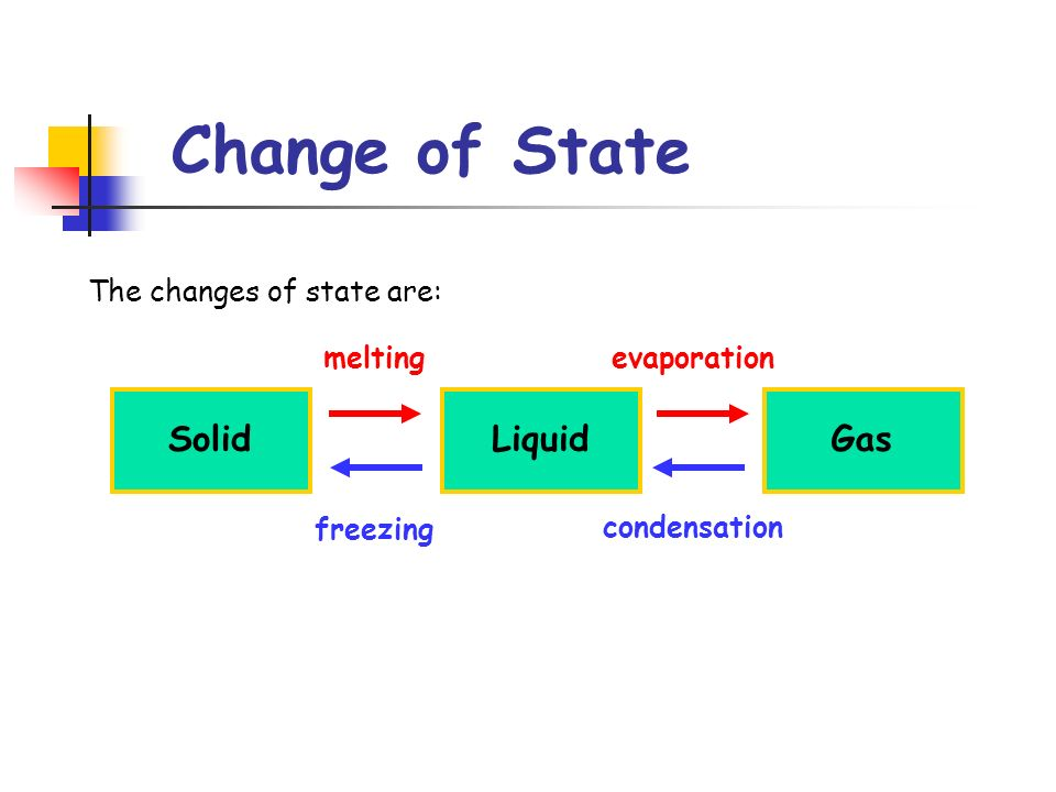 Change of State Solid Liquid Gas The changes of state are: melting
