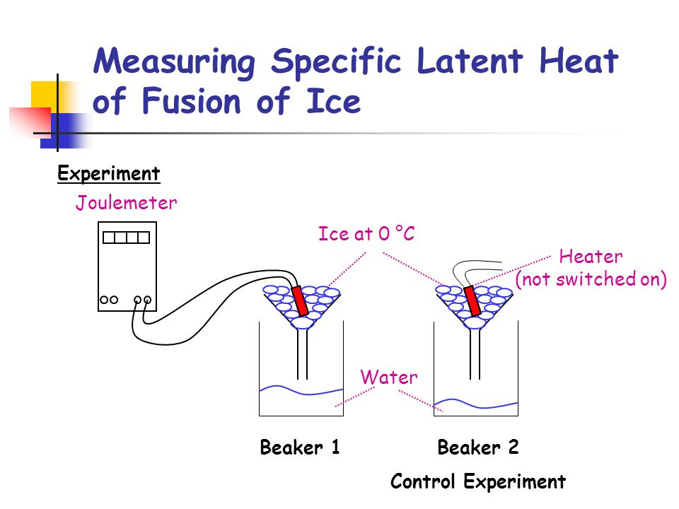 Measuring Specific Latent Heat of Fusion of Ice