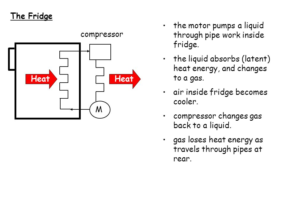 The Fridge the motor pumps a liquid through pipe work inside fridge. the liquid absorbs (latent) heat energy, and changes to a gas.