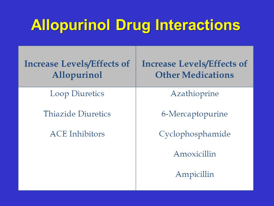 Allopurinol Drug Interactions