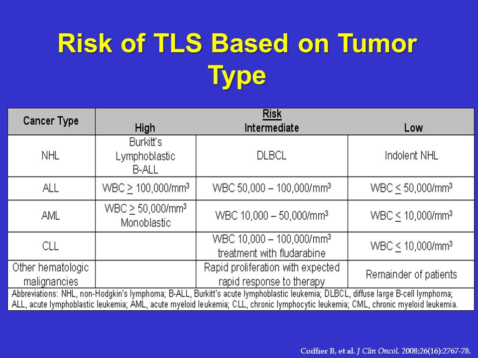 Risk of TLS Based on Tumor Type