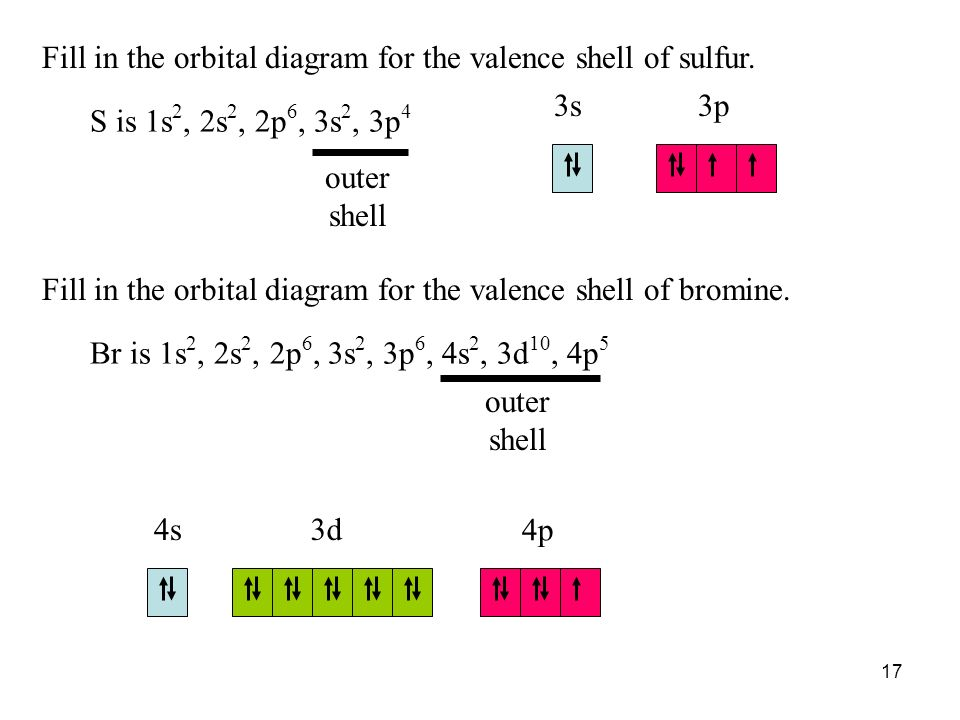 Fill in the orbital diagram for the valence shell of sulfur.