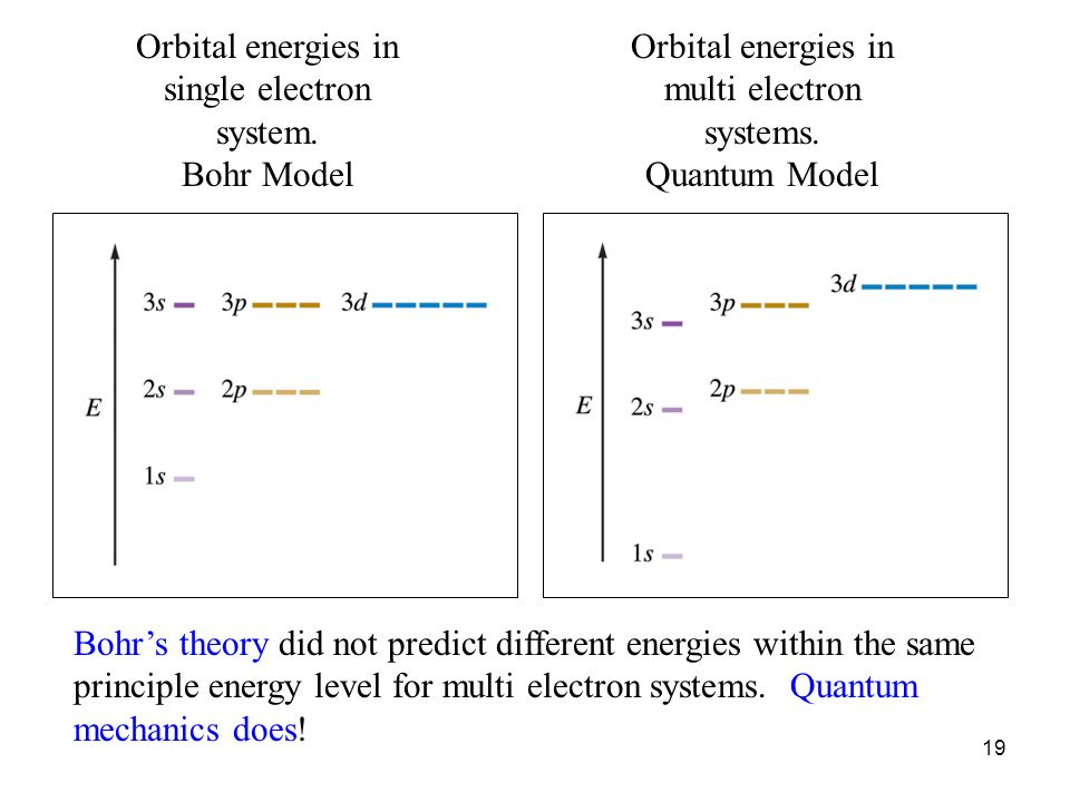Orbital energies in single electron system.