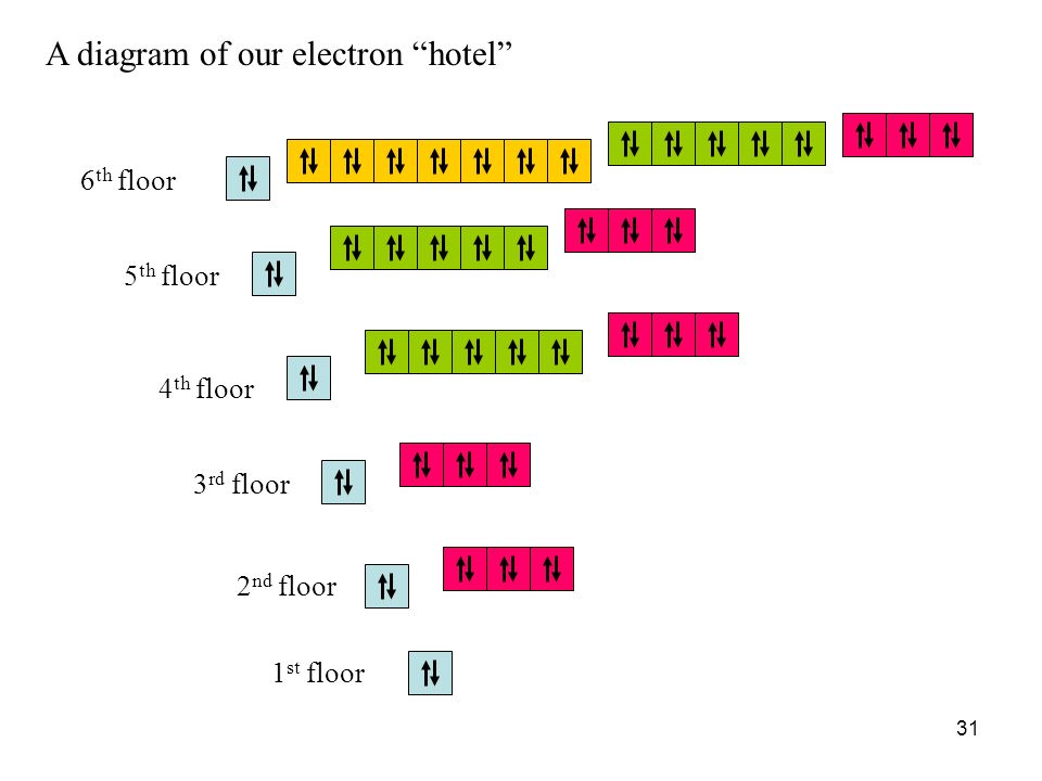 A diagram of our electron hotel
