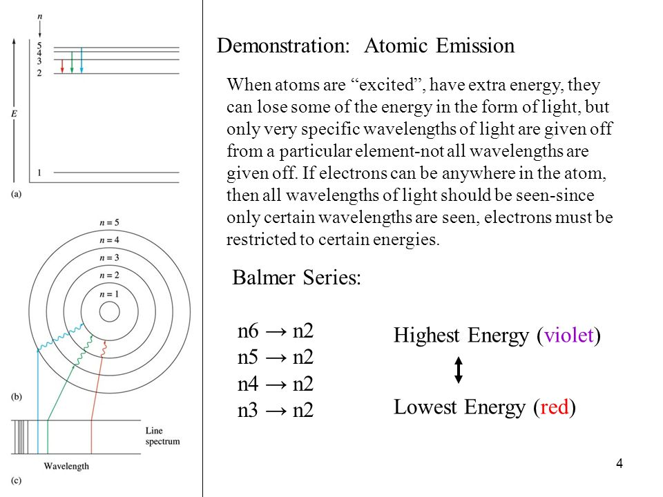 Demonstration: Atomic Emission