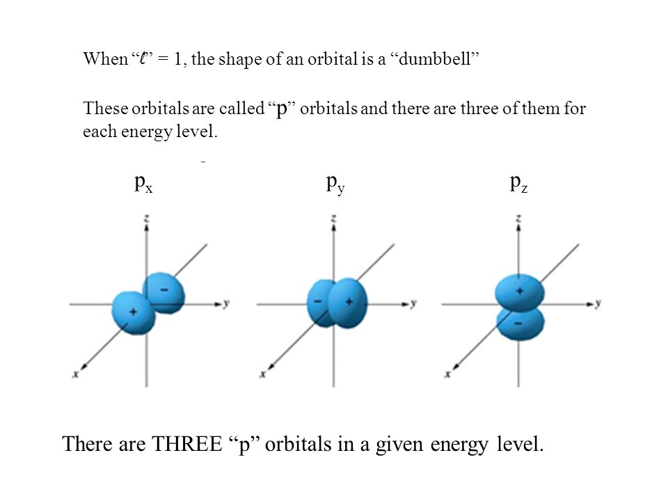 There are THREE p orbitals in a given energy level.