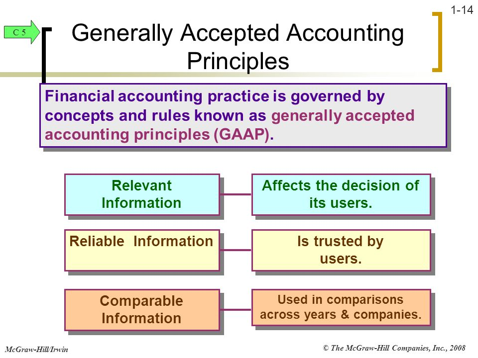 account generally accepted accounting principles and About gaap financial reporting (balance sheets, income statements, financial notes, and disclosures) is the language we use to communicate information about the financial condition of a company, a not-for-profit, or a state or local government.