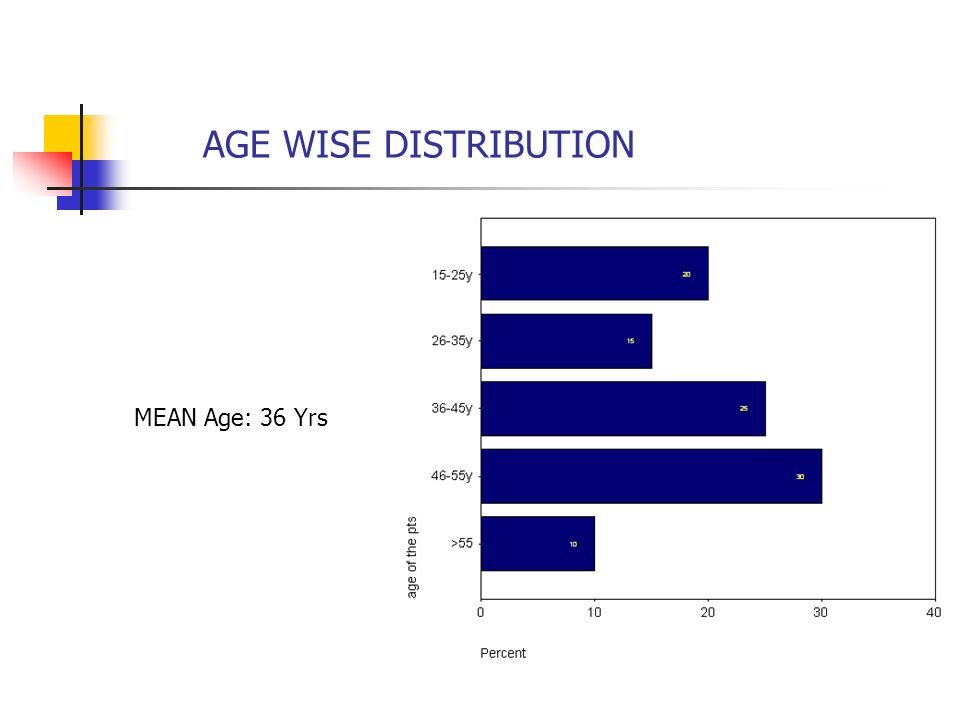 AGE WISE DISTRIBUTION MEAN Age: 36 Yrs
