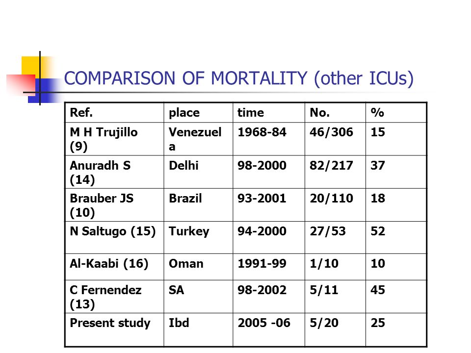 COMPARISON OF MORTALITY (other ICUs)