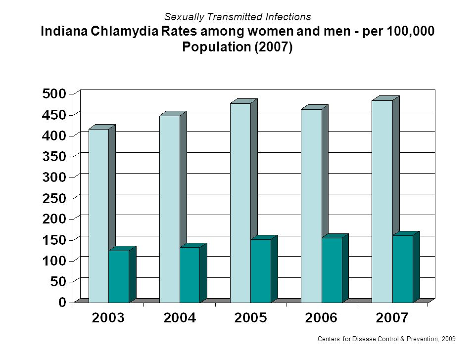 Sexually Transmitted Infections Indiana Chlamydia Rates among women and men - per 100,000 Population (2007)