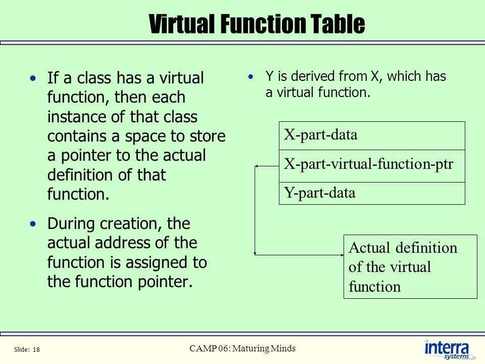 Virtual Function Table