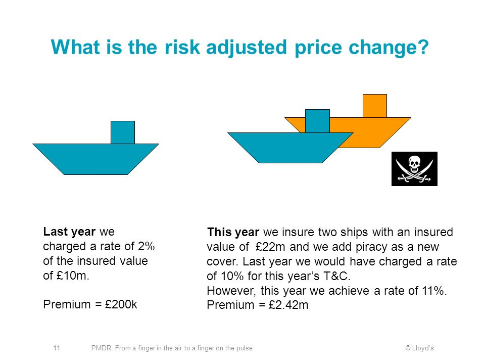 What is the risk adjusted price change