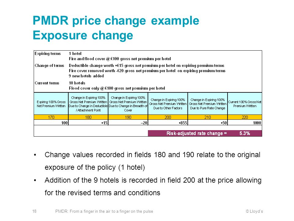 PMDR price change example Exposure change
