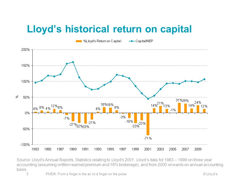 Lloyd's historical return on capital