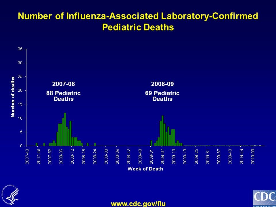 Number of Influenza-Associated Laboratory-Confirmed Pediatric Deaths